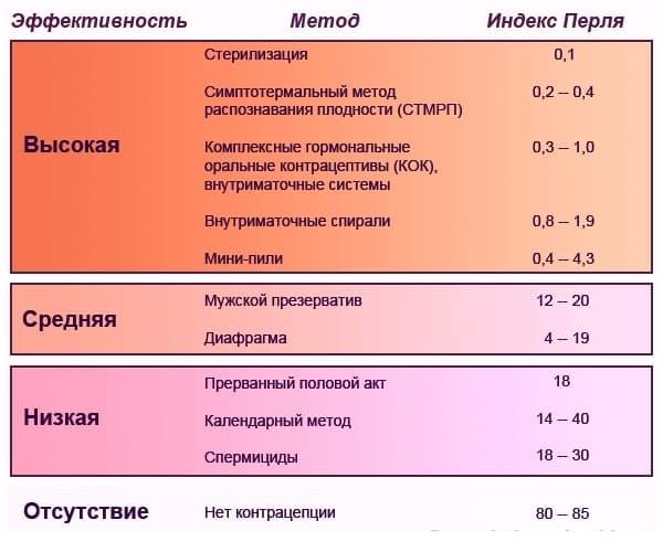 Таблица самых популярных методов контрацепции и их индексаПерля